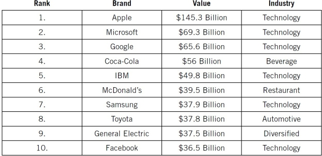 Forbes-Valuable-Companies